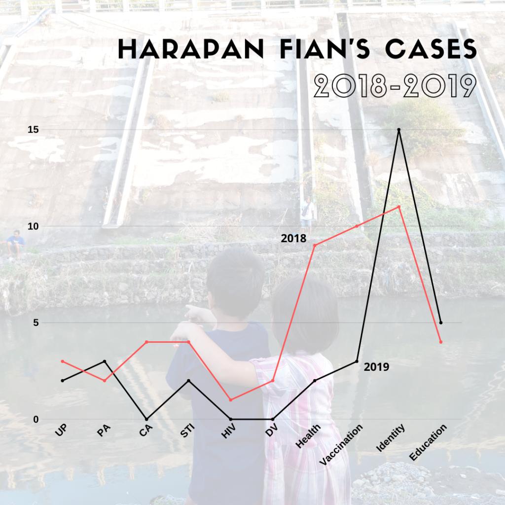 harapan fian's cases